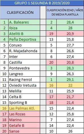 Clasificación grupo 1 Segunda B 2019/2020 comparada con la clasificación por edad media