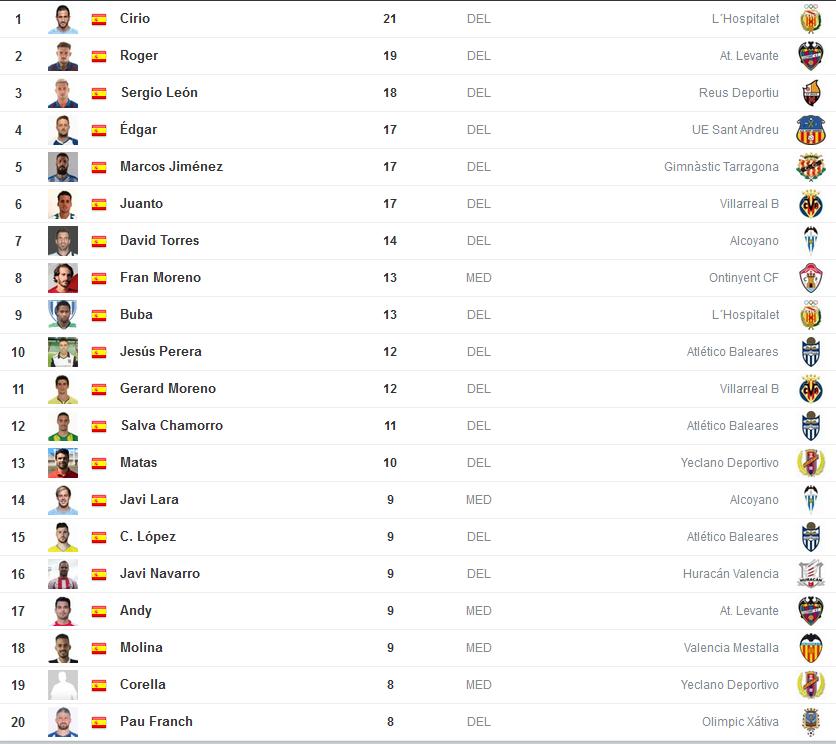 Goleadores grupo 3 segunda b temporada 20122013